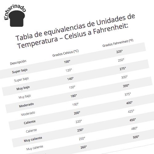 Temperaturas del hornos - Celsius a Fahrenheit